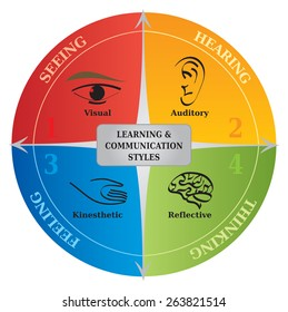 Four Learning Communication Styles Diagram, Life Coaching and NLP Tool