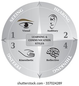 Four Learning Communication Styles Diagram, Life Coaching Tool for NLP in Black and White