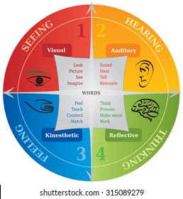 Four Learning Styles Diagram, Tool used for Life Coaching and in NLP
