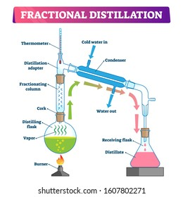 Fractional distillation vector illustration. Labeled educational technology process scheme. Physics method to separate mixture to fractions and liquid with vapor and fractionating column equipment.