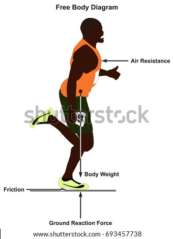 Free Body Diagram Showing Man Running Stock Vector Royalty Free