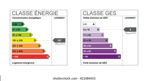 "French energy class labels,on the left ""Energy class"" on the right ""Greenhouse gas class"""