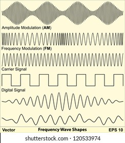 Frequency Wave Shapes