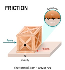 friction is a force exerted by a surface. Wooden box on the floor. The forces acting on the object.