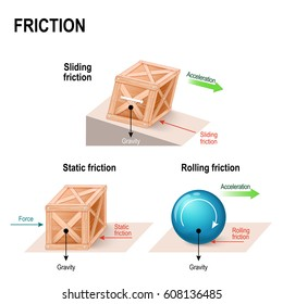 friction. simple machines. forces acting upon an objects (wooden box and ball): gravity, normal force, friction and acceleration. Rolling, static and sliding friction