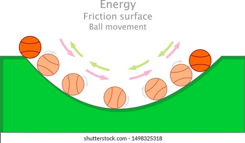 Friction surface. Rough curved surface. Potential, kinetic energy. Basketball ball movement.  Annotated physics energy friction illustration. Green uneven ramp.   Vector