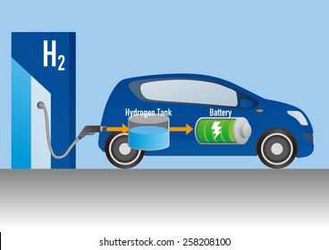 Fuel Cell Car and Hydrogen station