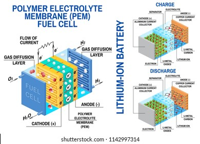 Fuel cell and Li-ion battery diagram. Vector. Device that converts chemical potential energy into electrical energy. Fuel cell uses hydrogen gas and oxygen gas as fuel. Rechargeable battery