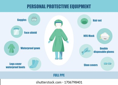 Full Personal Protective Equipment (PPE) for Medical Staff and Doctor. Coronavirus COVID-19 Concept. Flat Vector Illustration.