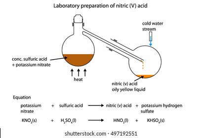 Fully labeled diagram of the laboratory preparation of nitric (V) acid from conc. sulfuric acid and potassium nitrate
