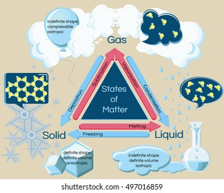 Fundamental states of matter and phase transitions. Changes of physical properties water undergoes under temperature, heating and cooling. Educational infographics. Vector illustration