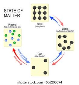Fundamental states of matter solid, liquid, gas and plasma. Vector illustration in flat style. Different states of matter. vector diagram.