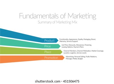 Fundamentals of Marketing Infographic - Product, Price, Place, Promotion