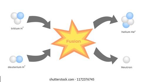 fusion process vector . fission