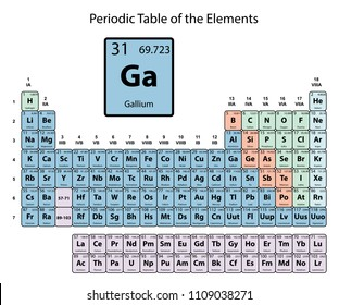 Gallium big on periodic Table of the Elements with atomic number, symbol and weight with color delimitation on white background vector