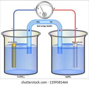 Galvanic Cells or Voltaic Cells