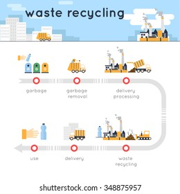 Garbage collection, waste recycling, waste segregation collection info-graphics. Flat design vector illustration.