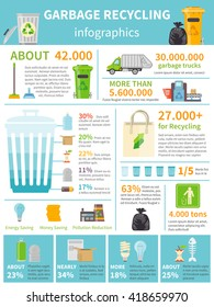 Garbage Recycling flat Infographic Presentation Set Vector Illustration