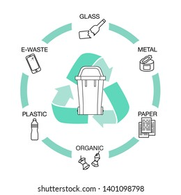 Garbage Waste Recycling Thin Line Art Vector Icons Set with Bin. Waste management. Trash sort. Garbage recycling.