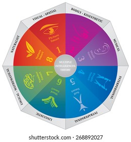 Gardner's Multiple Intelligences Theory Diagram, a Coaching and Psychology Tool