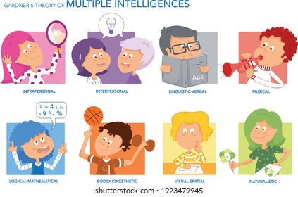 Gardner's Theory of Multiple Intelligences. Vector illustration.