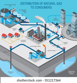 gas industry info graphic explains how the gas gets from the field to consumers
