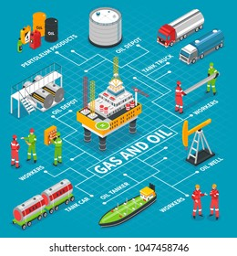 Gas oil industry isometric flowchart with offshore drilling extraction rig platform storage tank and transportation vector illustration