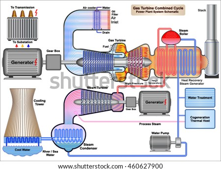 Gas Turbine Combined Cycle Power Plant Stock Vektorgrafik