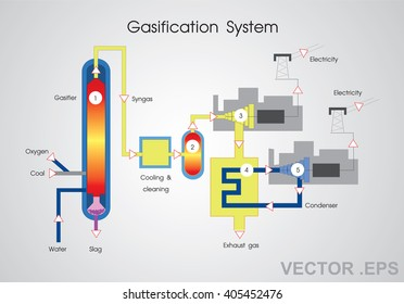 Gasification is a process that converts organic or fossil fuel based carbonaceous materials into carbon monoxide, hydrogen and carbon dioxide