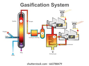 Gasification is a process that converts organic or fossil fuel based carbonaceous materials into carbon monoxide, hydrogen and carbon dioxide. Education info graphic vector.
