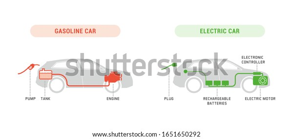 Gasoline Car Electric Car Comparison Infographic Stock Vector Royalty Free 1651650292