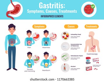 Gastritis symptoms causes treatments comprehensive infographic poster with unhealthy food examples gastroscopy procedure medicine flat vector illustration