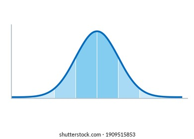 Gaussian distribution. Standard normal distribution, sometimes informally called a bell curve, used in probability theory and statistics. Standard deviation. Illustration on white background. Vector.