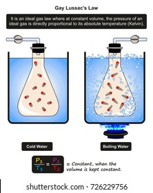 Gay Lussac's Law infographic diagram showing an example of cold and boiling water with a flask filled with constant volume of gas and relationship of pressure temperature for physics science education