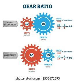 Gear ratio vector illustration. Labeled physical power formula explanation scheme. Educational bike teeth force transmission . Mechanical reduction or overdrive example graphic with mathematical proof