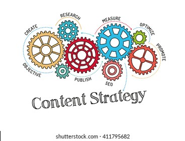 Gears and Content Strategy Mechanism
