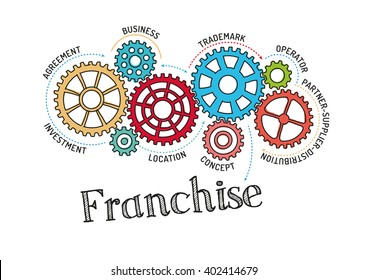 Gears and Franchise Mechanism