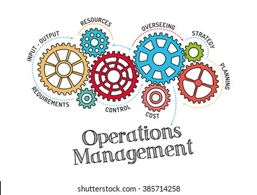 Gears and Operations Management Mechanism