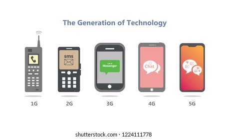 The generation of technology.Evolution mobile phone