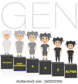 Generations Comparison info graphic, Generation X, Generation Y, Generation Z, Generation Alpha, Baby boomer.