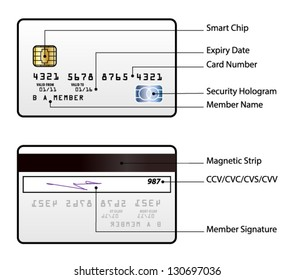 A generic credit card with a smart chip and a hologram. Front and back. Text labels describe the components.