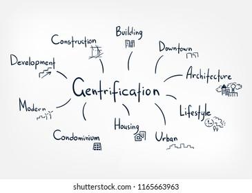 gentrification vector sketch doodle illustration concept cloud words