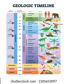 Geologic timeline scale vector illustration. Labeled earth history scheme with epoch, era, period, EON and mass extinctions diagram. Educational inforgraphic with examples, explanation and description