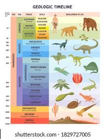 Geologic timeline scale vector illustration