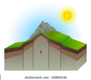Geological Fault Mountain Up Transform Earth Cross Section