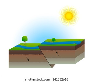 Geological Fault Plate Transform Down Up Earth Cross Section