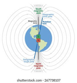 Earth magnetic field stock vectors images vector art shutterstock geomagnetic field of planet earth scientific depiction with geographic and magnetic north and south pole ccuart Images