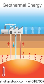 Geothermal energy is thermal energy generated and stored in the Earth. Thermal energy is the energy that determines the temperature of matter. Vector graphic
