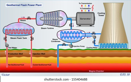 geothermal flash power plant diagram