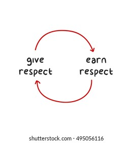 Image result for give respect get respect